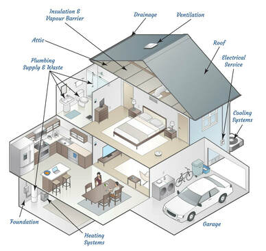 Home inspection maintenance